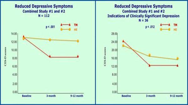 Graphique de la recherche diminution des états dépressifs grâce à la Méditation Transcendantale