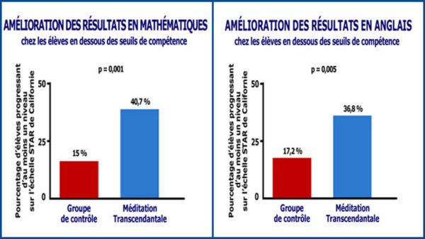 Graphiques des recherches scientifiques montrant l'amélioration des résultats scolaires en mathématiques et anglais grâce à la Méditation Transcendantale