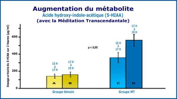 Graphique de la recherche augmentation de la production de serotonine-5HIAA gâce à la Méditation Transcendantale