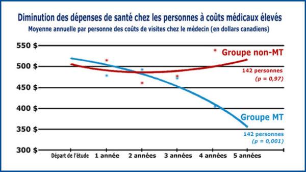 Graphique de la recherches sur la diminution des coûts de santé grâce à la pratique de la Méditation Transcendantale