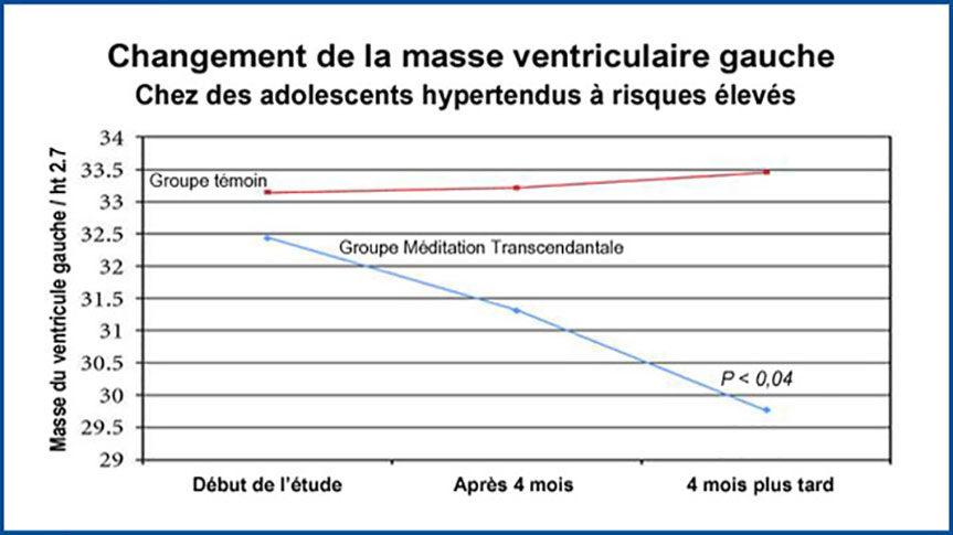 Graphique des modifications cardiologique avec la Méditation Transcendantale