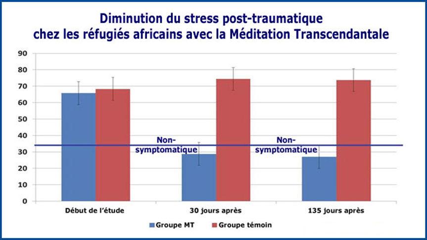Graphique de la recherche sur la diminution du stress post-traumatique chez les réfugiée africains