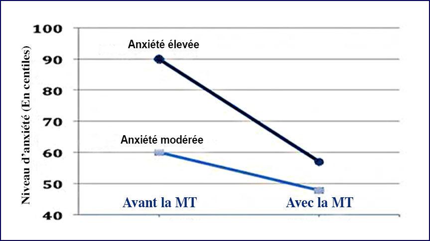 Graphique de la recherche sur Méditation Transcendantale et diminution de l'anxiété