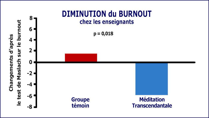 Graphique de la recherche sur la diminution du burnout grâce à la Méditation Transcendantale