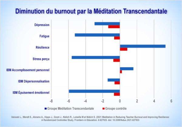 La Méditation Transcendantale réduit le burnout des enseignants et améliore leur résilience…