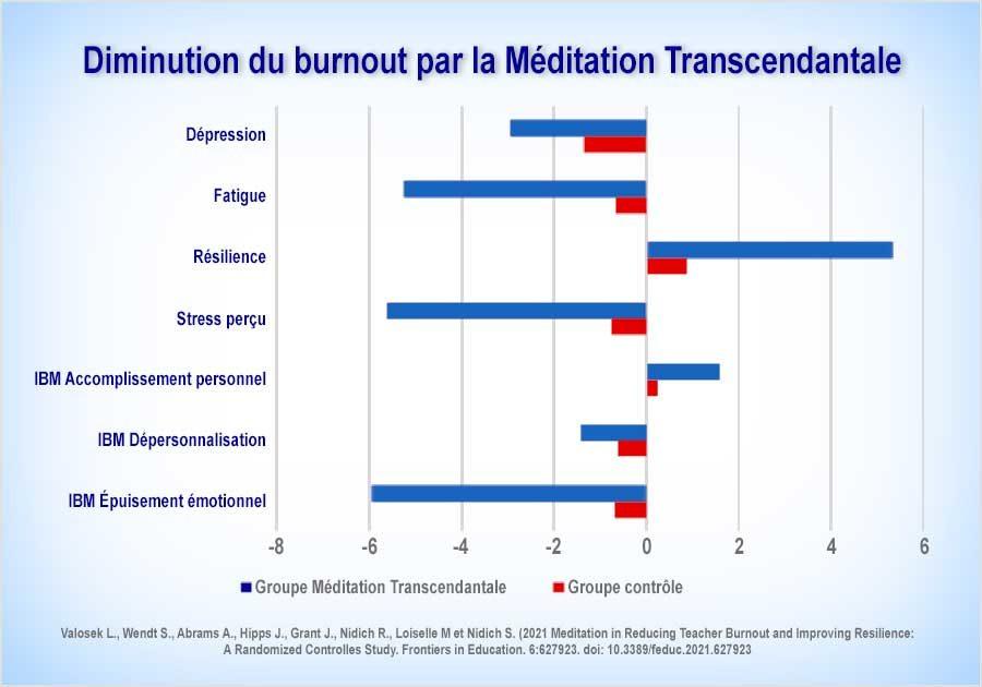 Diminution du burnout et résilience chez les enseignants avec la Méditation Transcendantale