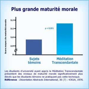 Plus grande maturité morale - Graphique