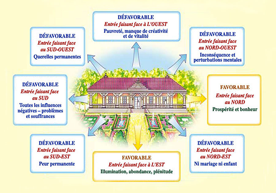 Sthapatya-véda Maharishi - Orientation