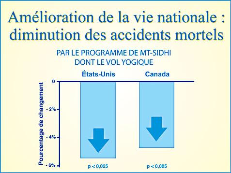 Recherche scientifique Méditation Transcendantale et diminution du nombre d'accidents mortels - Graphique