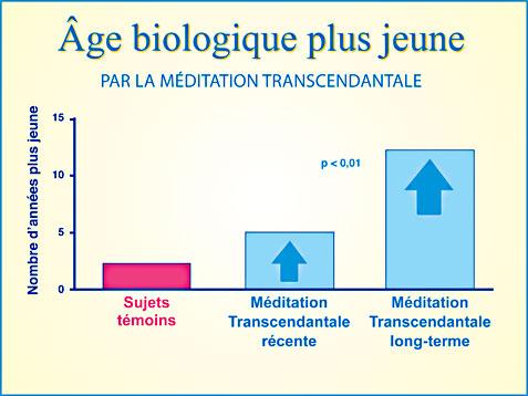 Recherche Méditation Transcendantale et âge biologique plus jeune - Graphique
