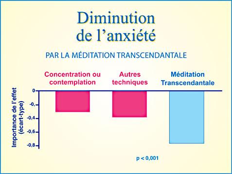 Recherche Méditation Transcendantale et diminution de l'anxiété - Graphique