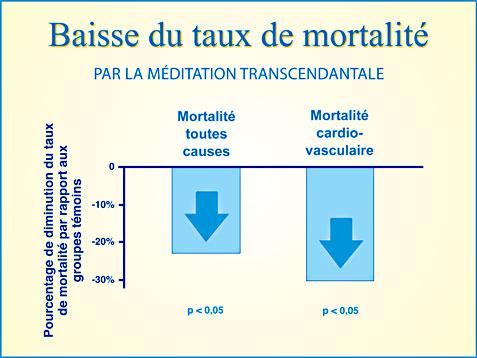 Recherche Méditation Transcendantale et baisse de la mortalité cardio-vasculaire - Graphique