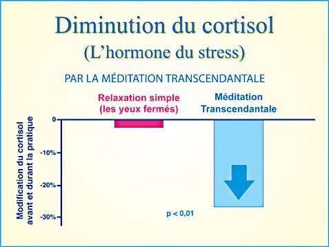 Méditation Transcendantale et diminution du stress - Graphique