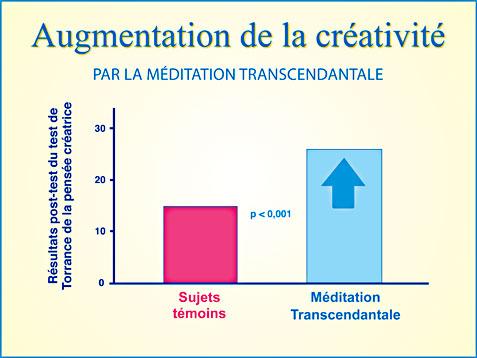 Méditation Transcendantale et développement de la créativité - Graphique