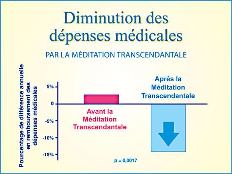 Recherche scientifique Méditation Transcendantale et diminution des dépenses médicales - Graphique