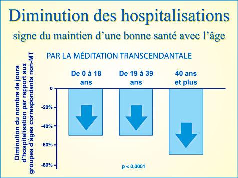 Recherche scientifique Méditation Transcendantale et diminution du nombre de jours d'hospitalisation - Graphique