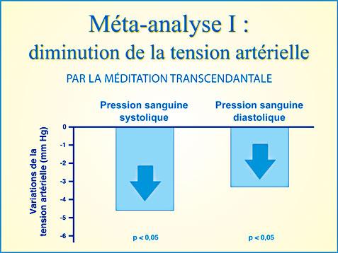 Recherche Méditation Transcendantale et tension artérielle - Graphique