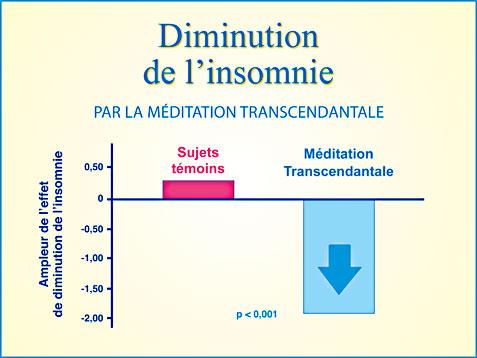 Recherche Méditation Transcendantale et diminution de l'insomnie et des troubles du sommeil - Graphique