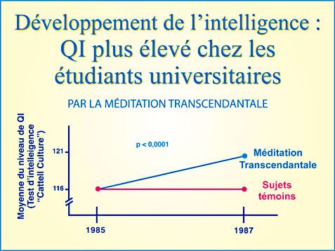 Méditation Transcendantale et développement de l'intelligence - Graphique