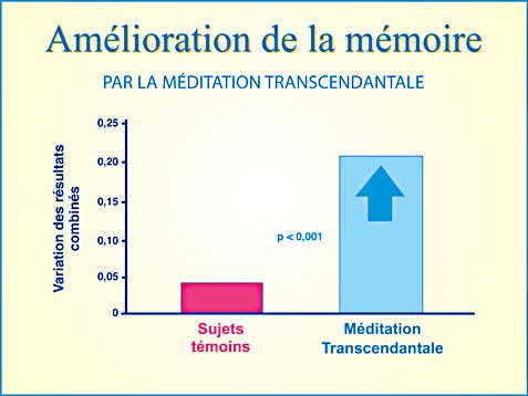 Méditation Transcendantale et amélioration de la mémoire - Graphique