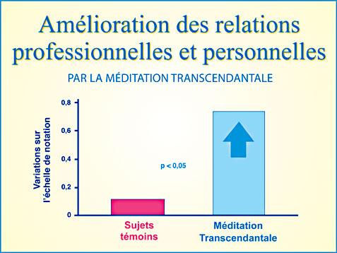 Recherche scientifique Méditation Transcendantale et amélioration des relations professionnelles et personnelles - Graphique
