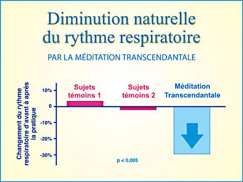 Recherche Méditation Transcendantale et diminution du rythme respiratoire - Graphique