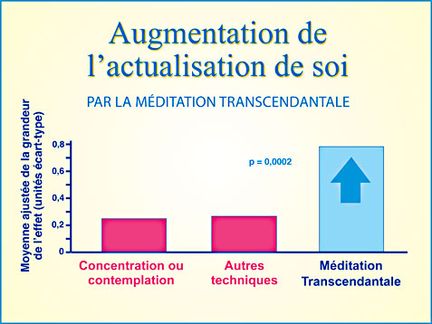 Recherche scientifique Méditation Transcendantale et actualisation de soi - Graphique