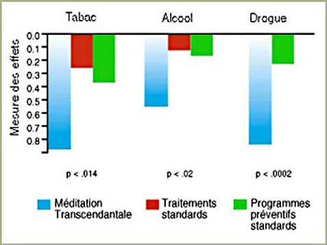 Recherche Méditation Transcendantale et diminution des addictions - Graphique