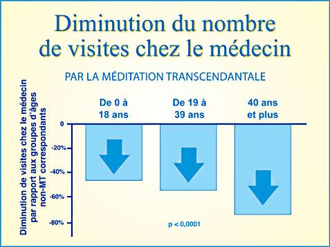 Recherche Méditation Transcendantale et diminution des visites chez le médecin - Graphique