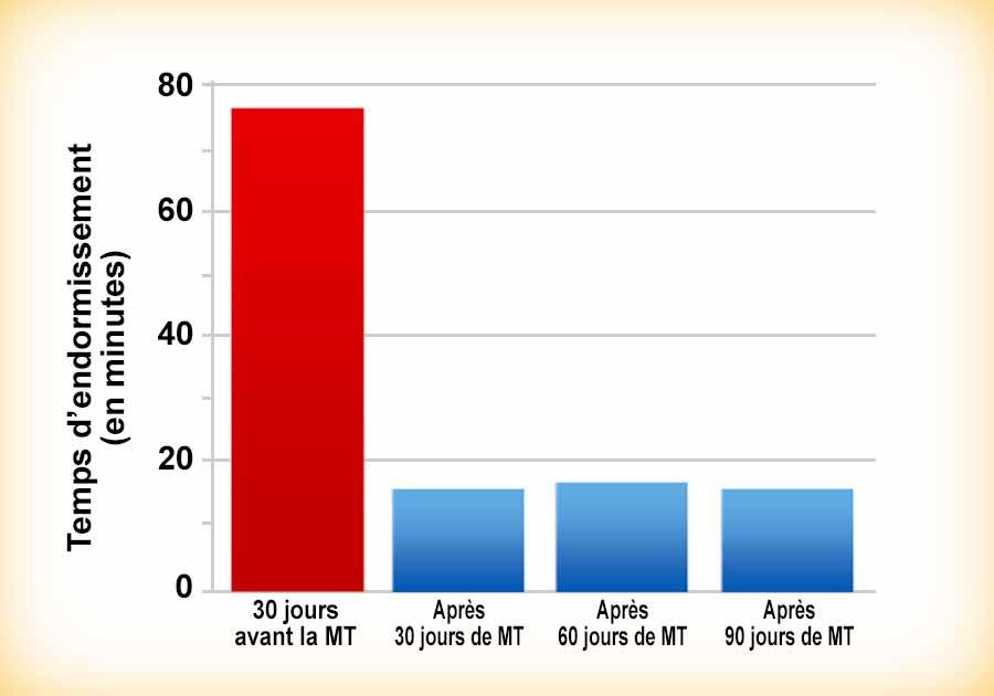 Méditation Transcendantale et diminution du temps d'endormissement - Graphique de la recherche scientifique