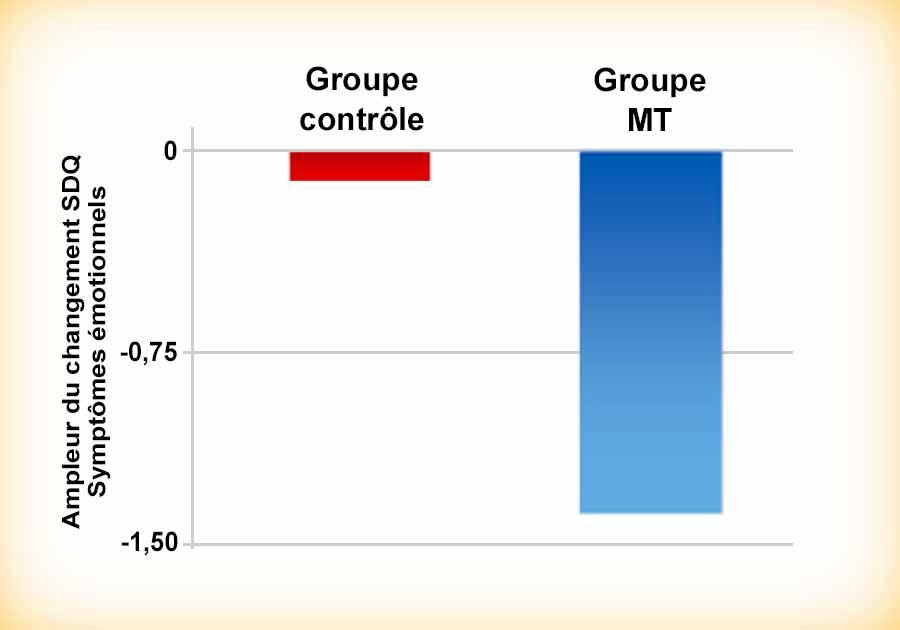 Méditation Transcendantale et diminution des états dépressifs - Graphique de la recherche scientifique