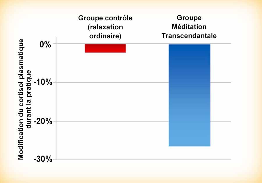 Diminution du cortisol plasmatique durant la Méditation Transcendantale - Graphique recherche scientifique